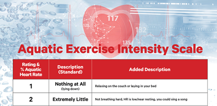 11x17 Aquatic Exercise Intensity Scale AK001IC