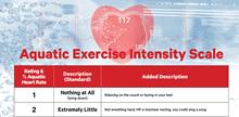 11x17 Aquatic Exercise Intensity Scale AK001IC